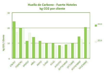 Huella de Carbono de Fuerte Hoteles 2013-1014